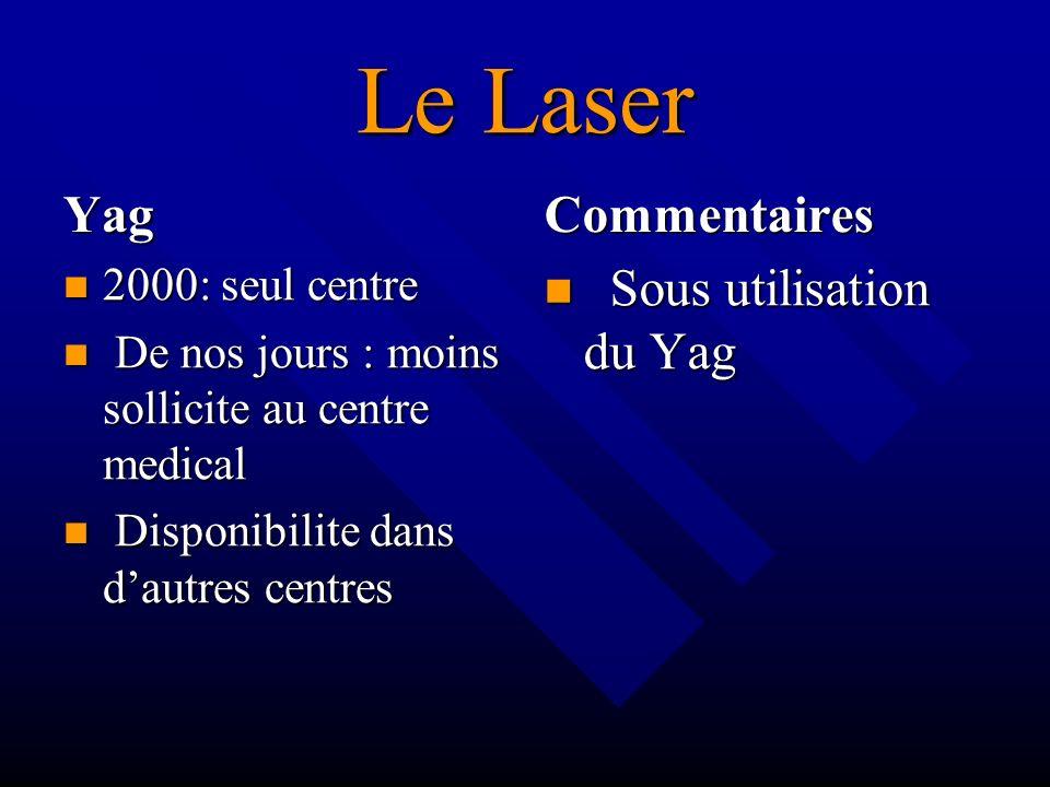 Le Laser Yag Commentaires Sous utilisation du Yag 2000: seul centre