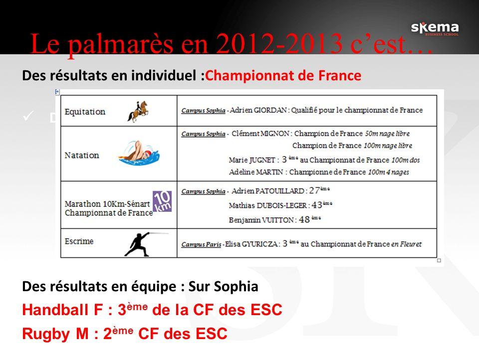 Le palmarès en 2012-2013 c'est… Des résultats en individuel :Championnat de France. Des résultats en équipe :