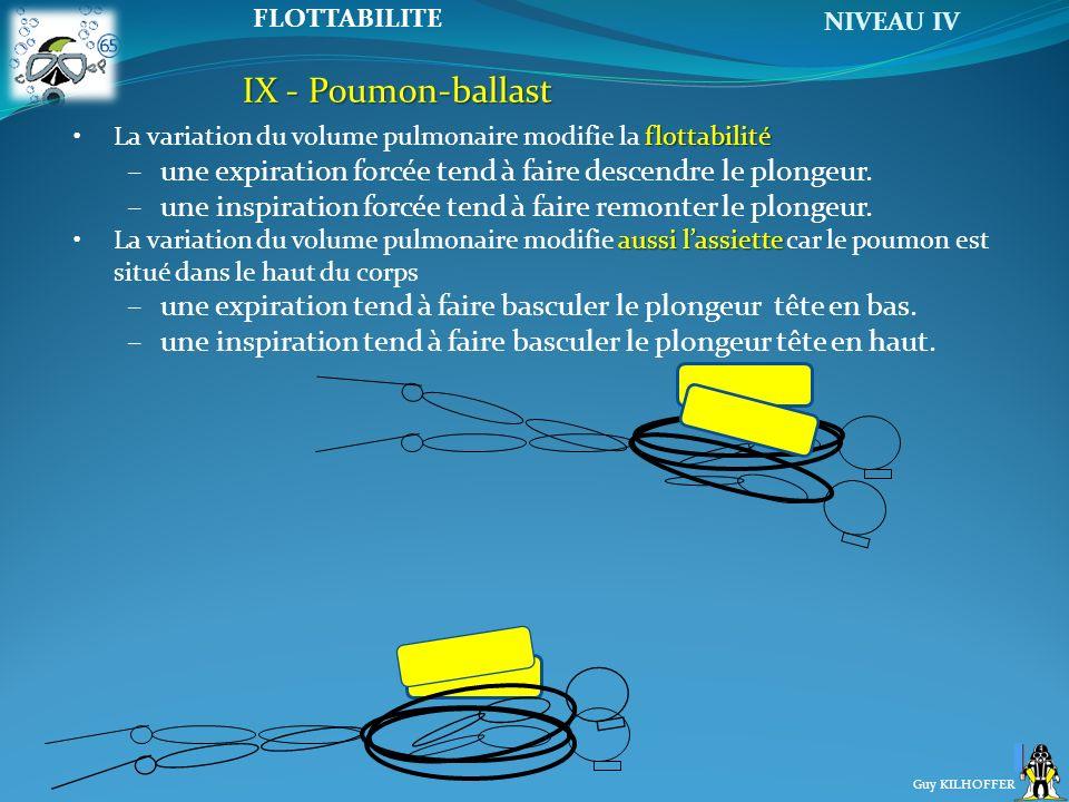 IX - Poumon-ballast La variation du volume pulmonaire modifie la flottabilité. une expiration forcée tend à faire descendre le plongeur.