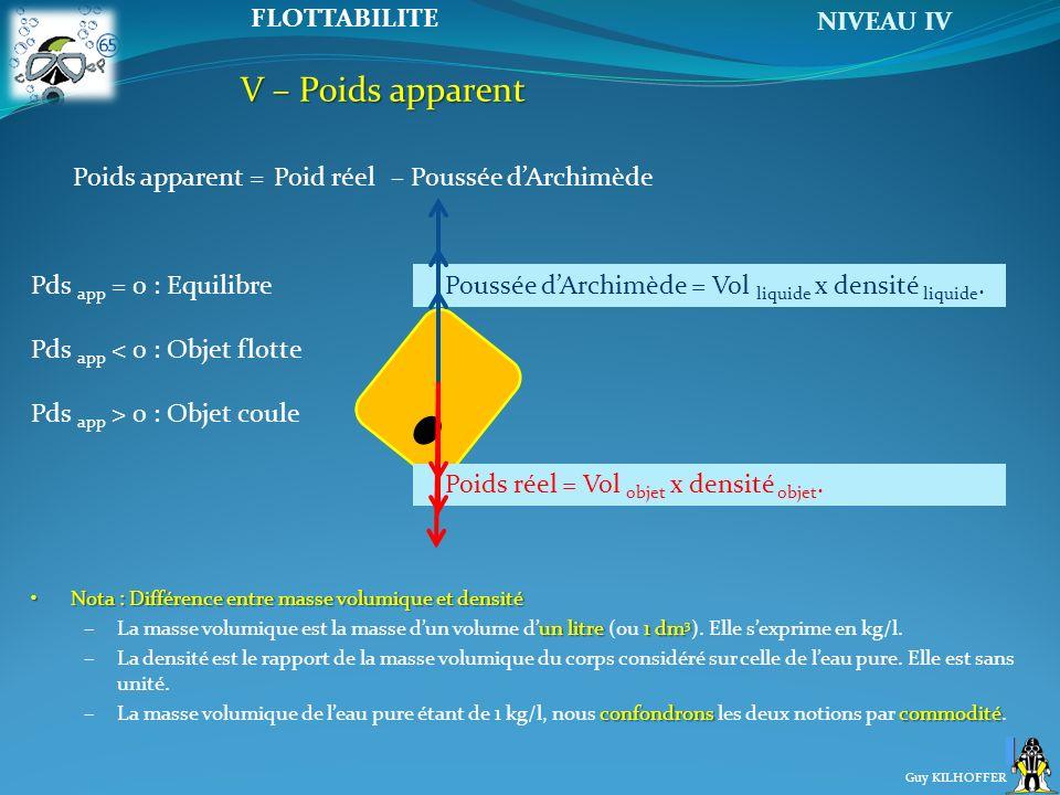 V – Poids apparent Poids apparent = Poid réel – Poussée d'Archimède