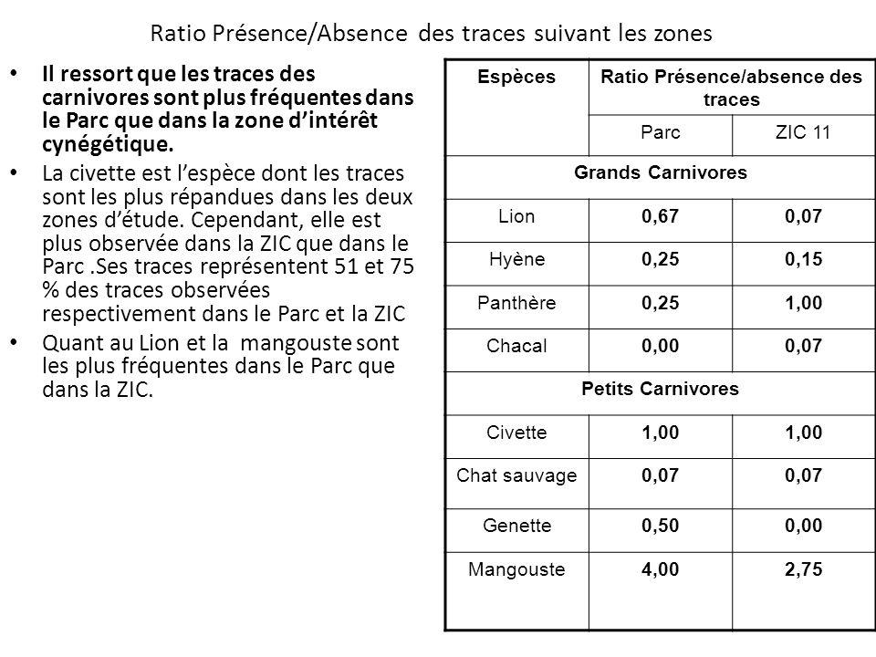 Ratio Présence/Absence des traces suivant les zones