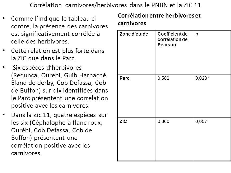 Corrélation carnivores/herbivores dans le PNBN et la ZIC 11