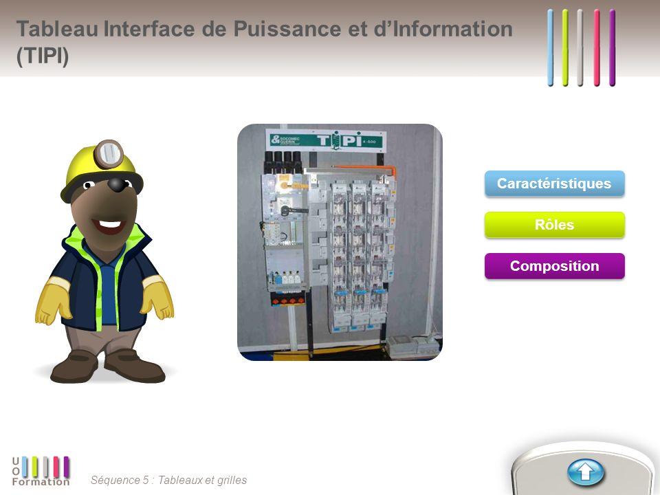 Tableau Interface de Puissance et d'Information (TIPI)