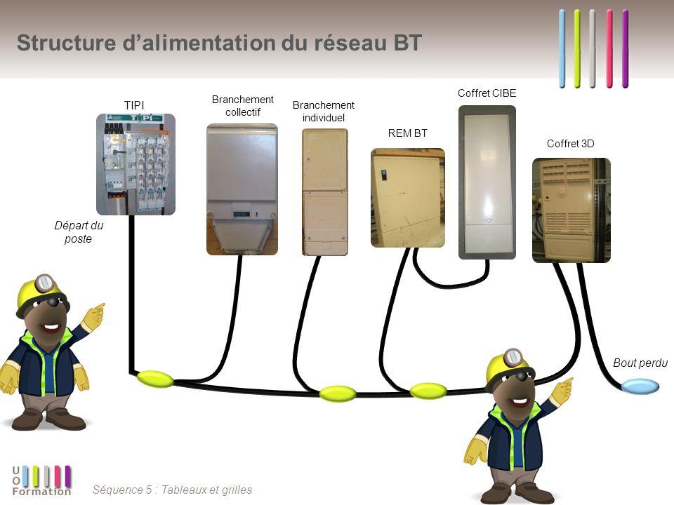 Structure d'alimentation du réseau BT