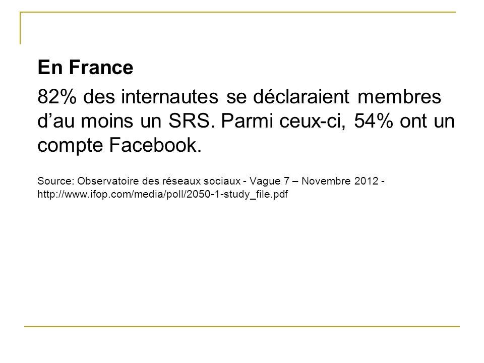 En France 82% des internautes se déclaraient membres d'au moins un SRS. Parmi ceux-ci, 54% ont un compte Facebook.