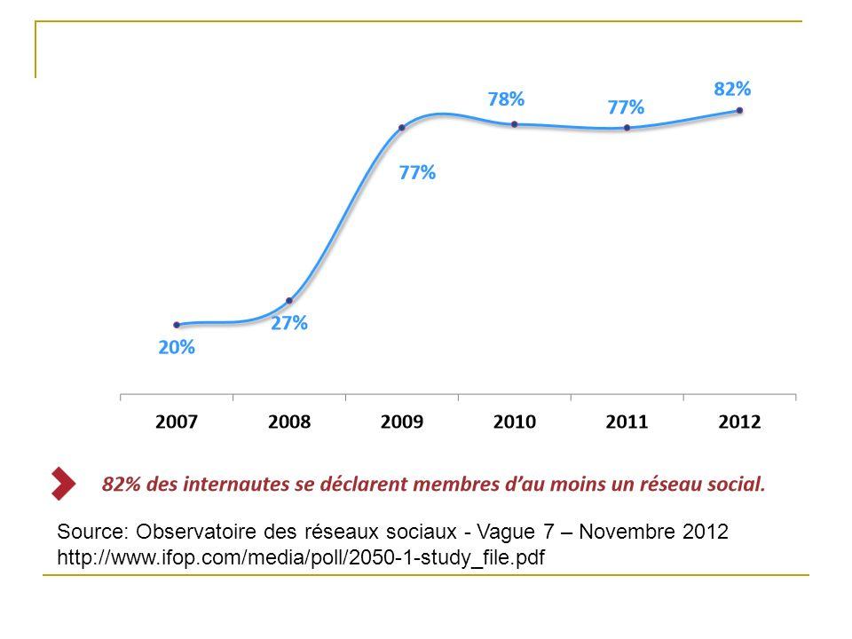 Source: Observatoire des réseaux sociaux - Vague 7 – Novembre 2012 http://www.ifop.com/media/poll/2050-1-study_file.pdf