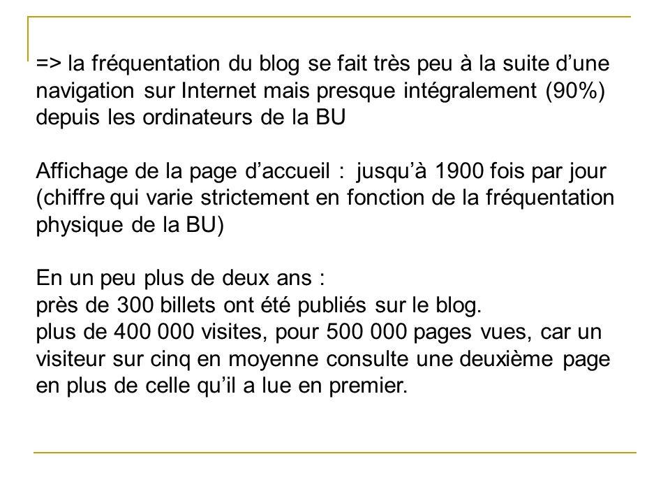 => la fréquentation du blog se fait très peu à la suite d'une navigation sur Internet mais presque intégralement (90%) depuis les ordinateurs de la BU