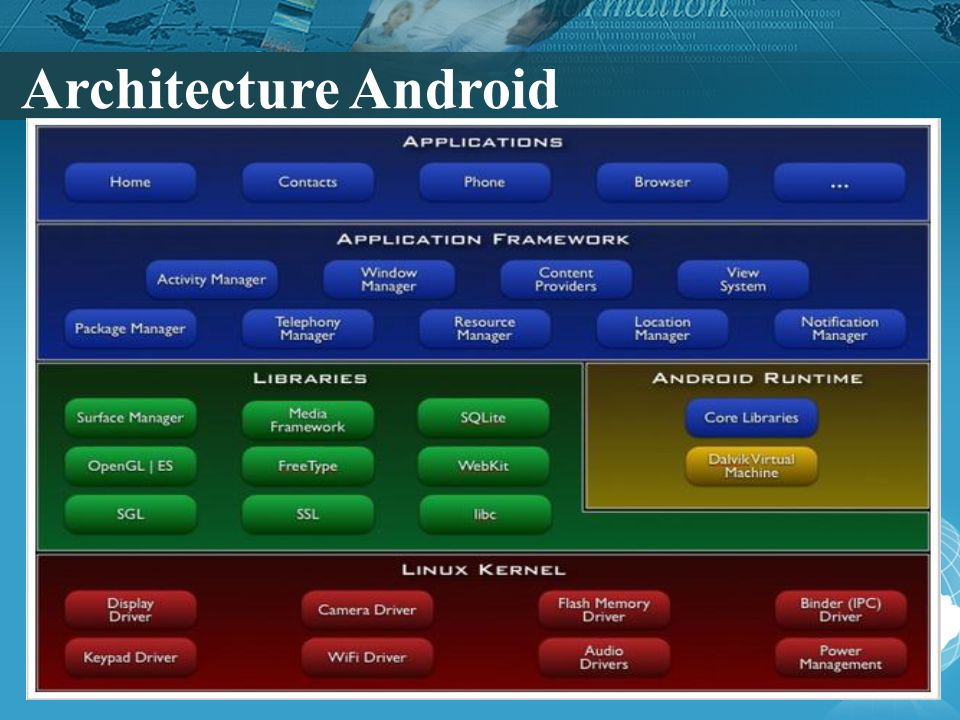 Architecture Android