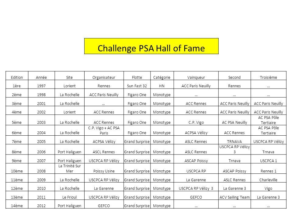 Challenge PSA Hall of Fame