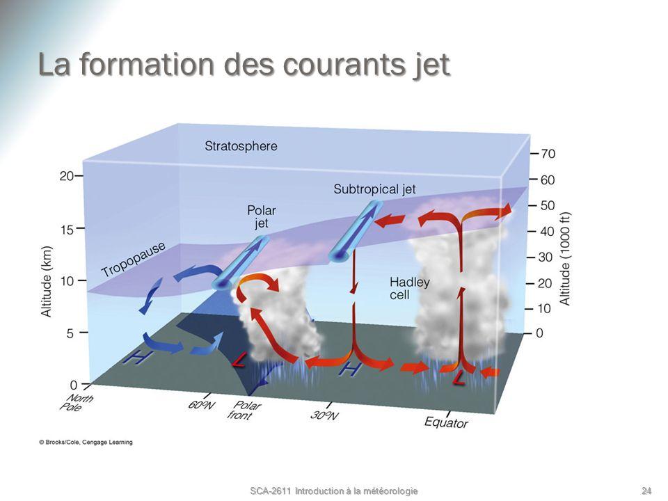 La formation des courants jet