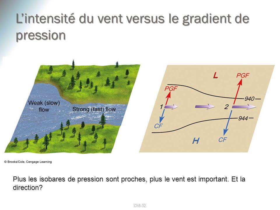 L'intensité du vent versus le gradient de pression