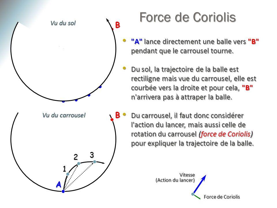 Force de Coriolis Vu du sol. B. 3. A lance directement une balle vers B pendant que le carrousel tourne.
