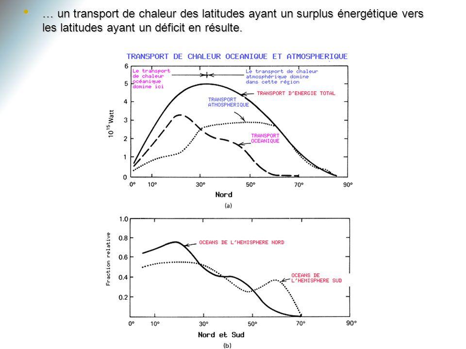 … un transport de chaleur des latitudes ayant un surplus énergétique vers les latitudes ayant un déficit en résulte.