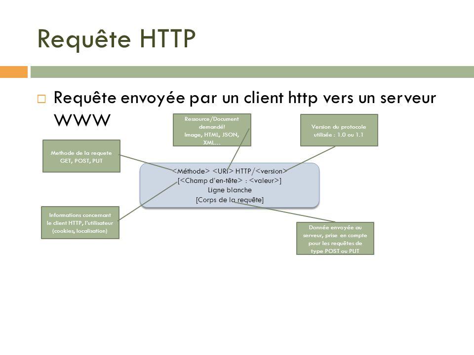 Requête HTTP Requête envoyée par un client http vers un serveur WWW