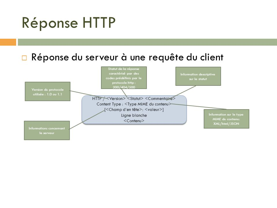 Réponse HTTP Réponse du serveur à une requête du client