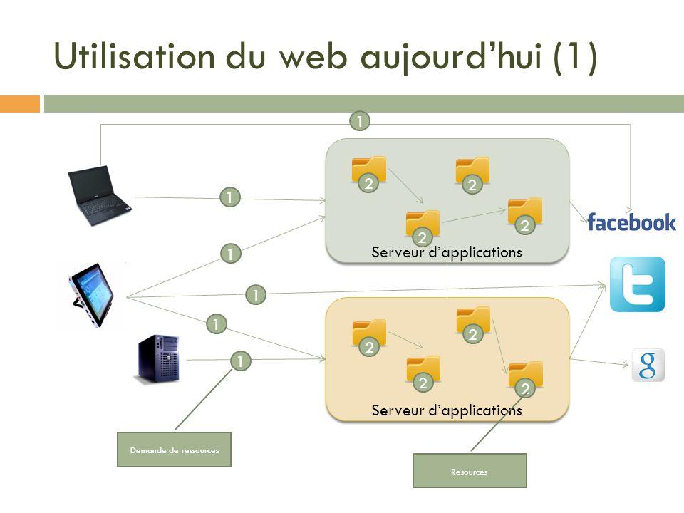 Utilisation du web aujourd'hui (1)