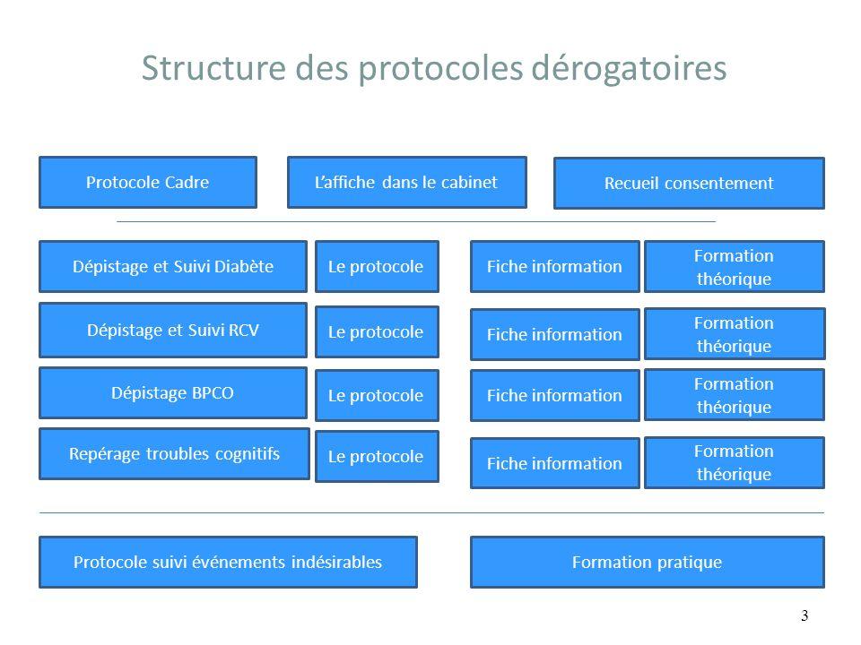 Structure des protocoles dérogatoires