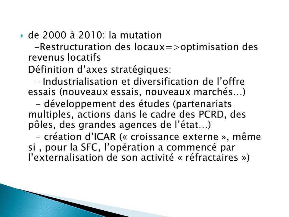 de 2000 à 2010: la mutation -Restructuration des locaux=>optimisation des revenus locatifs. Définition d'axes stratégiques: