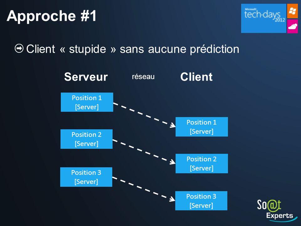 Approche #1 Client « stupide » sans aucune prédiction Serveur Client