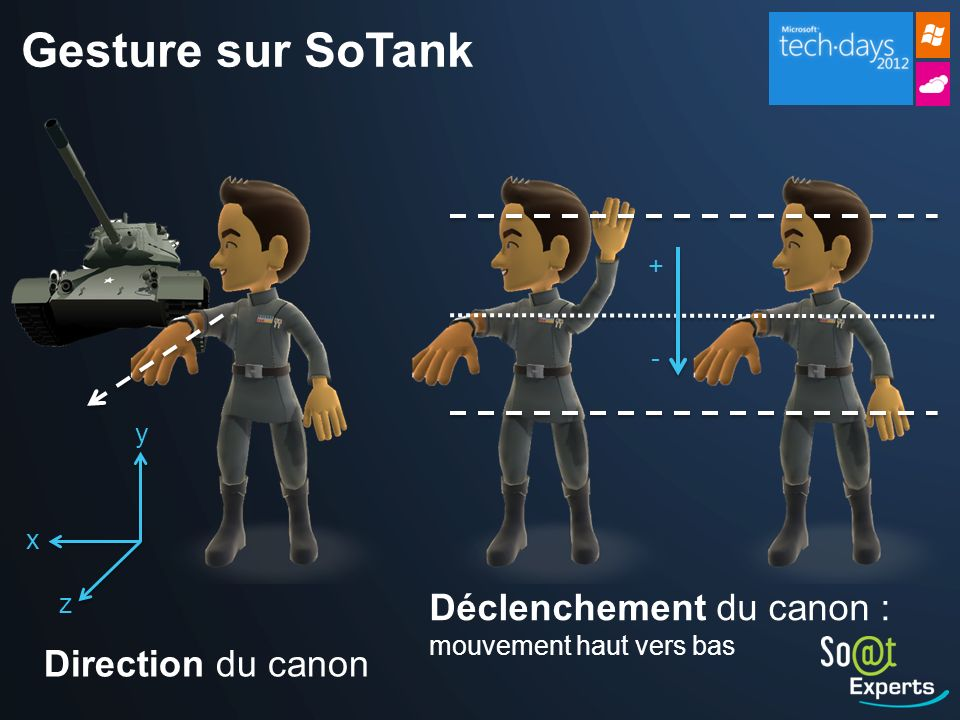 Gesture sur SoTank Déclenchement du canon : Direction du canon + - y x
