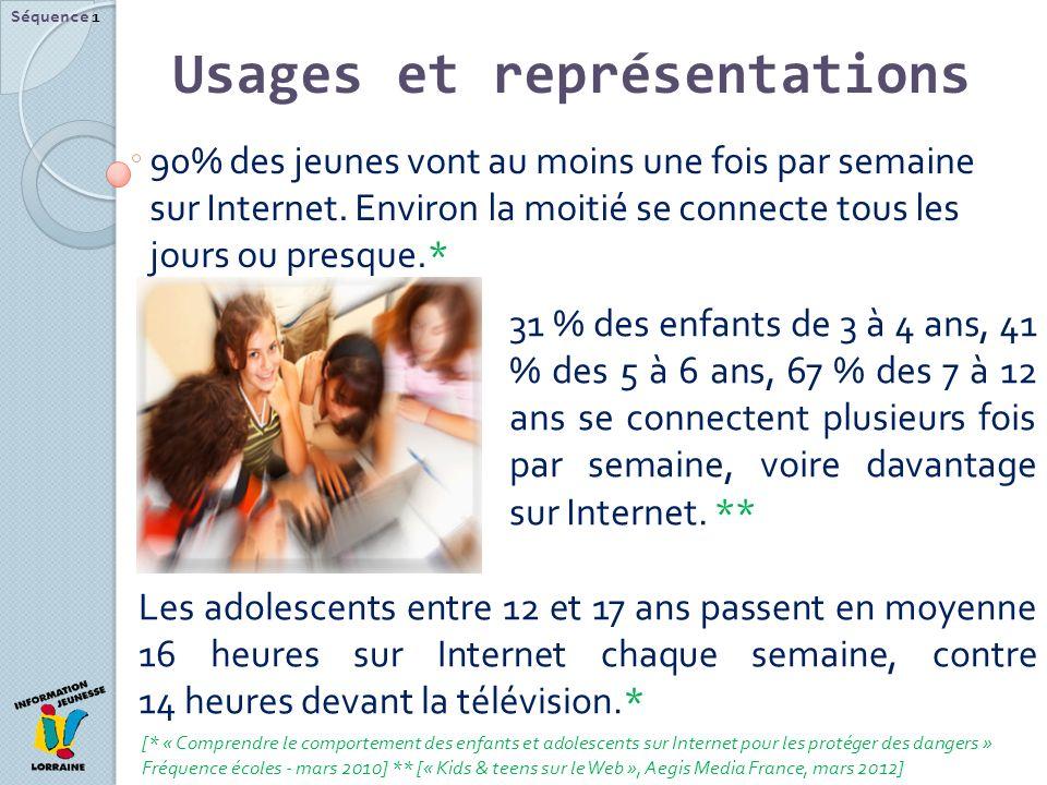 Usages et représentations