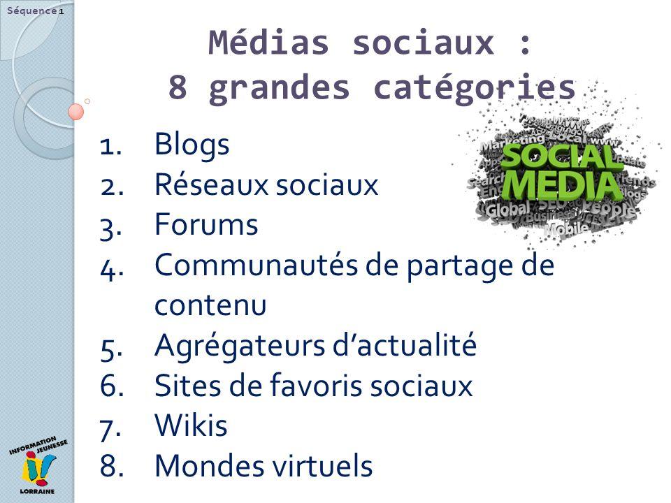 Médias sociaux : 8 grandes catégories