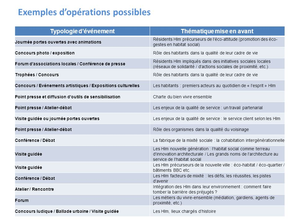 Exemples d'opérations possibles