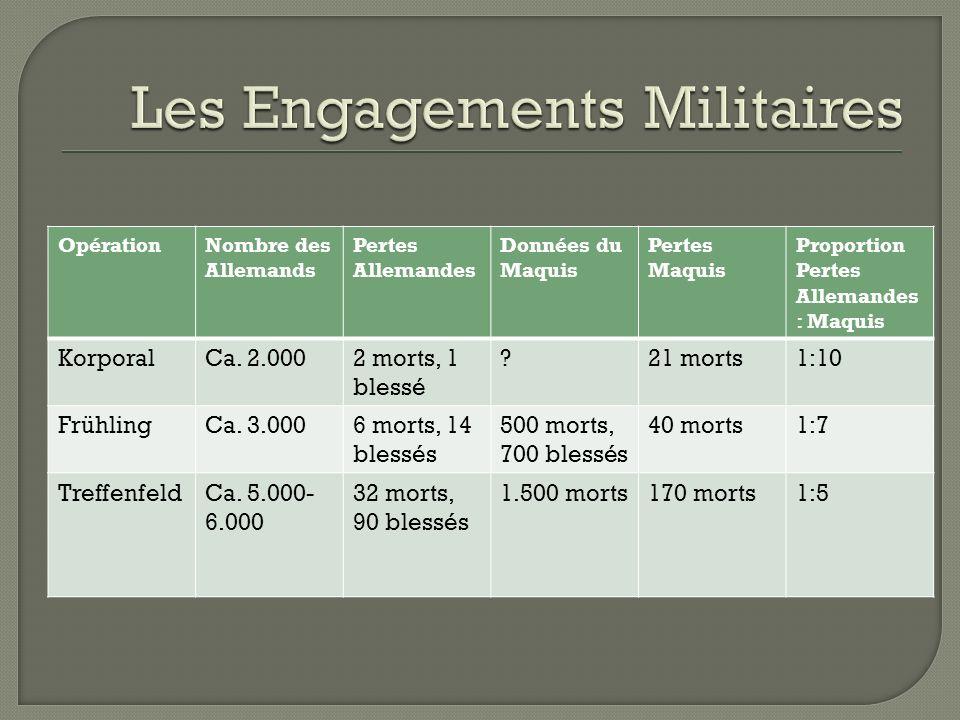 Les Engagements Militaires