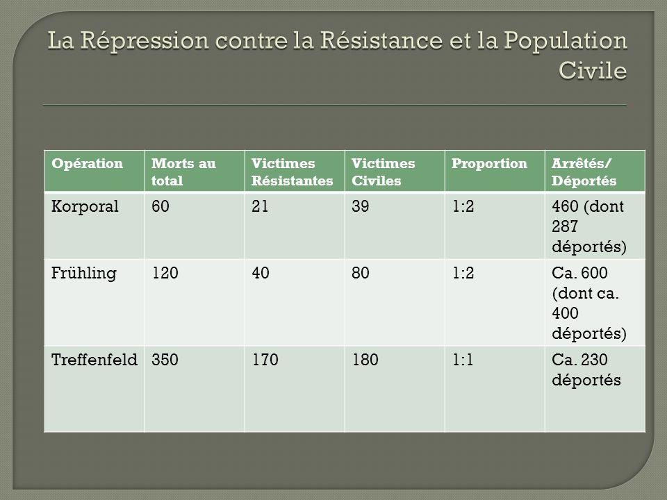 La Répression contre la Résistance et la Population Civile