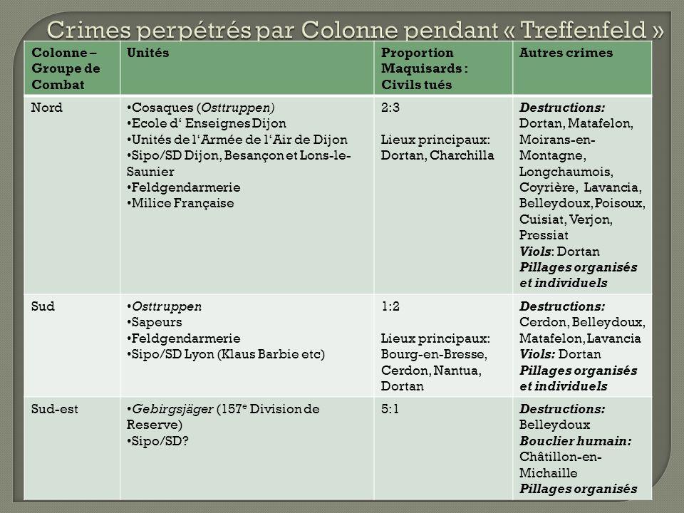 Crimes perpétrés par Colonne pendant « Treffenfeld »