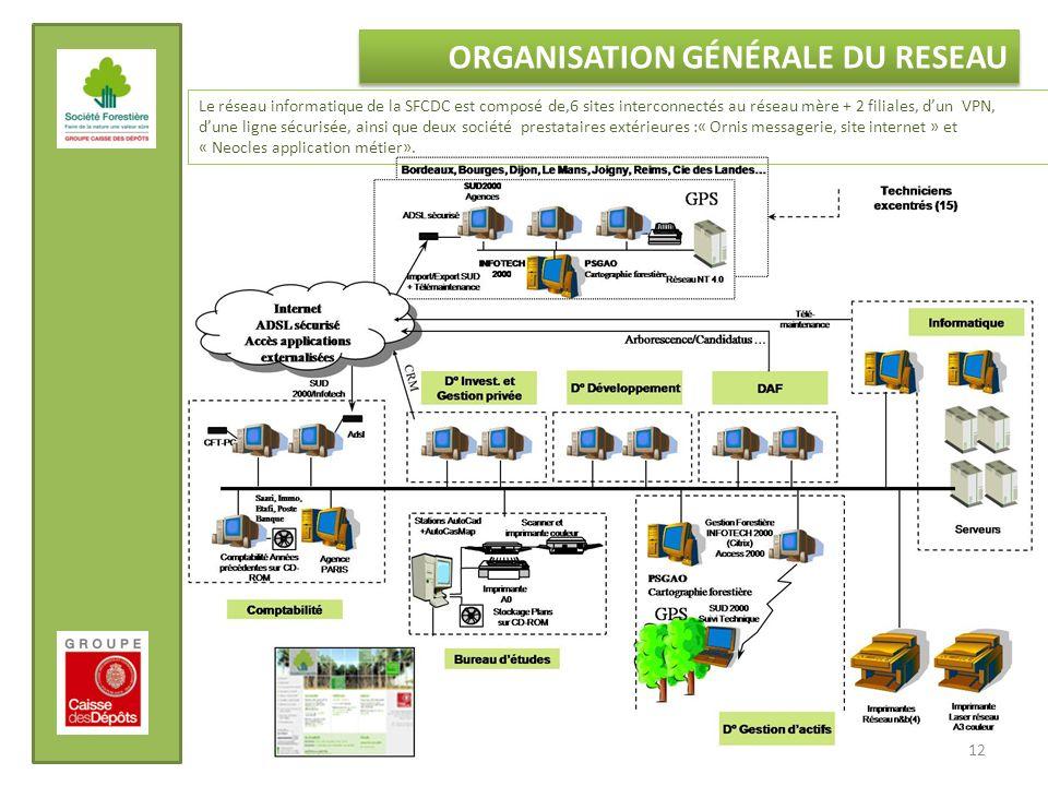 ORGANISATION GÉNÉRALE DU RESEAU