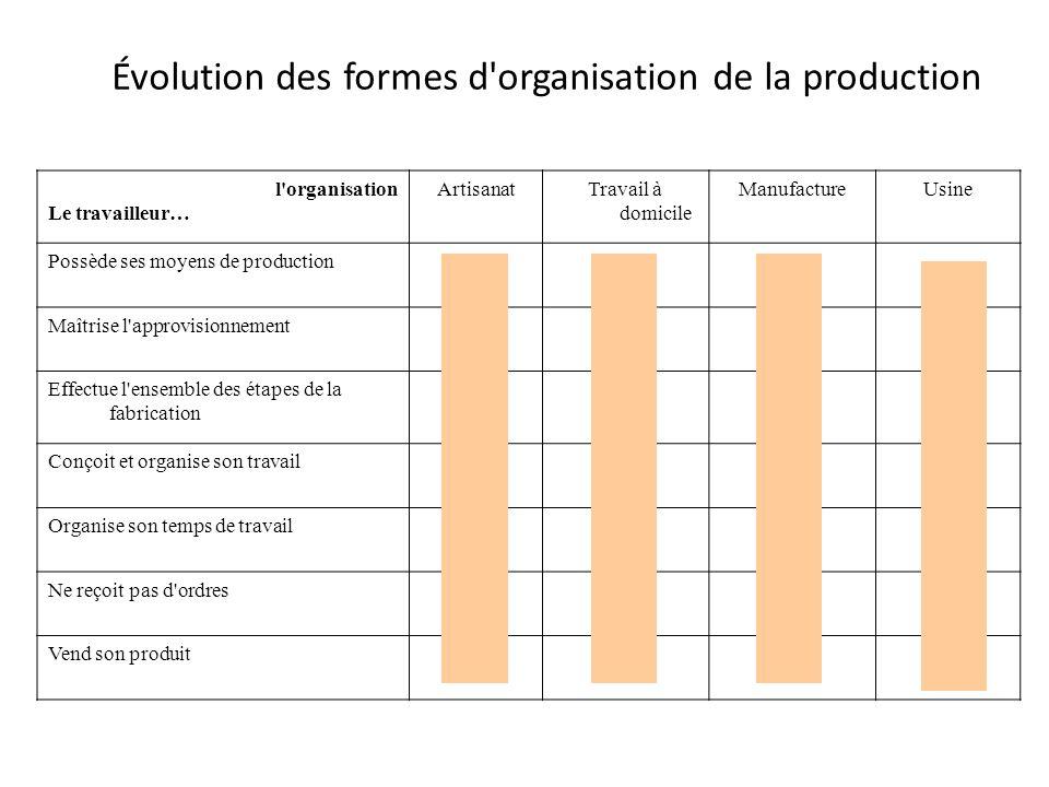 Évolution des formes d organisation de la production
