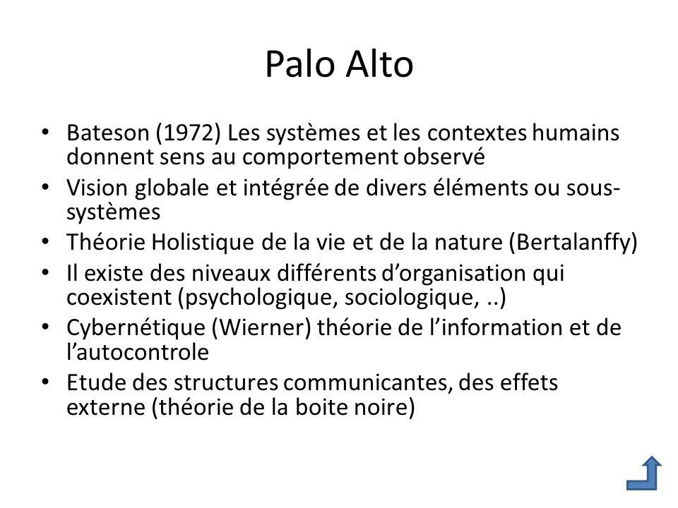 Palo Alto Bateson (1972) Les systèmes et les contextes humains donnent sens au comportement observé.