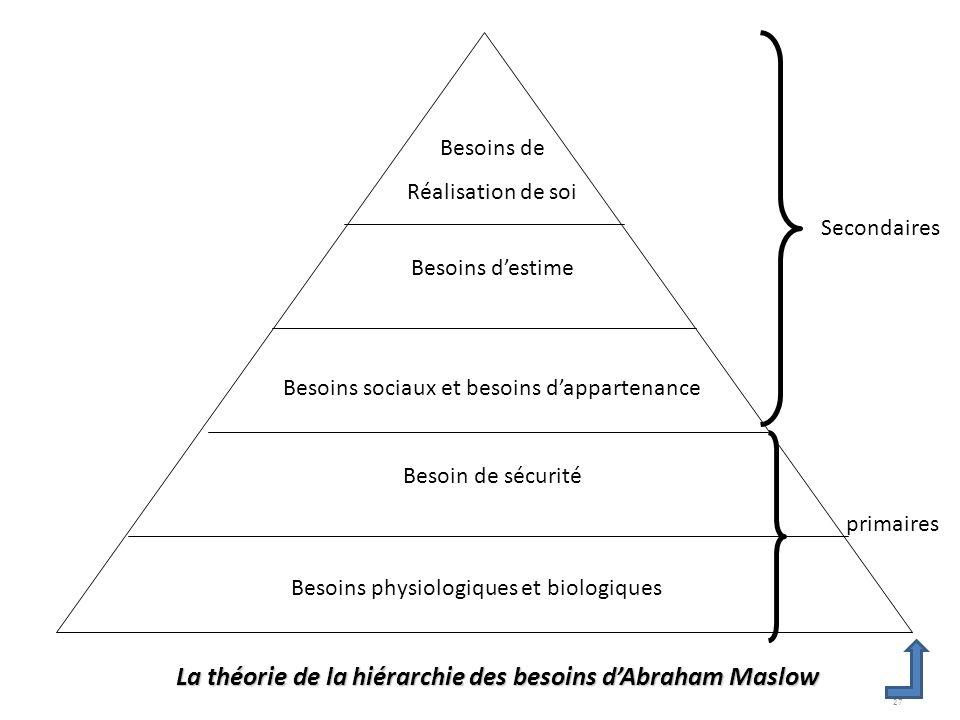 Management de projets - Planification