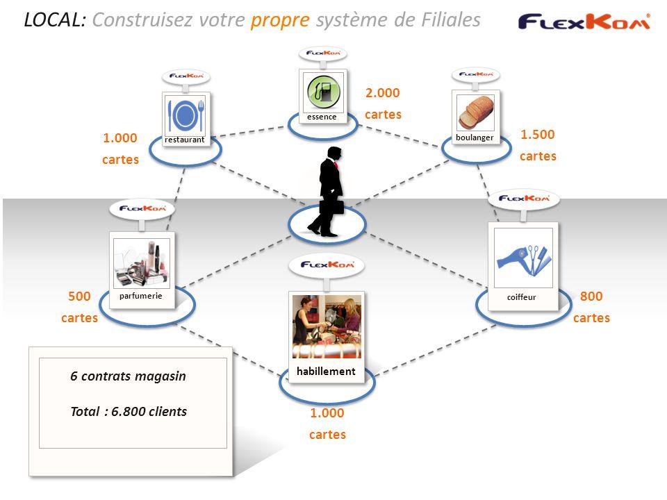 LOCAL: Construisez votre propre système de Filiales