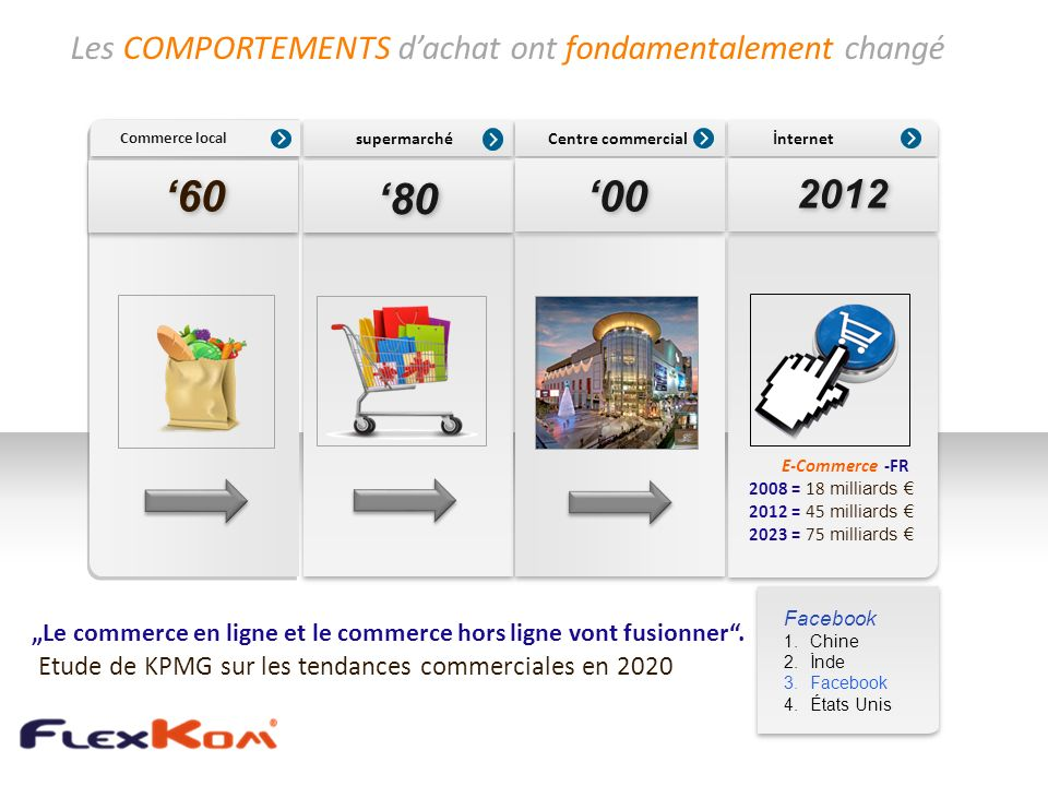 '80 '60 '00 2012 Les COMPORTEMENTS d'achat ont fondamentalement changé