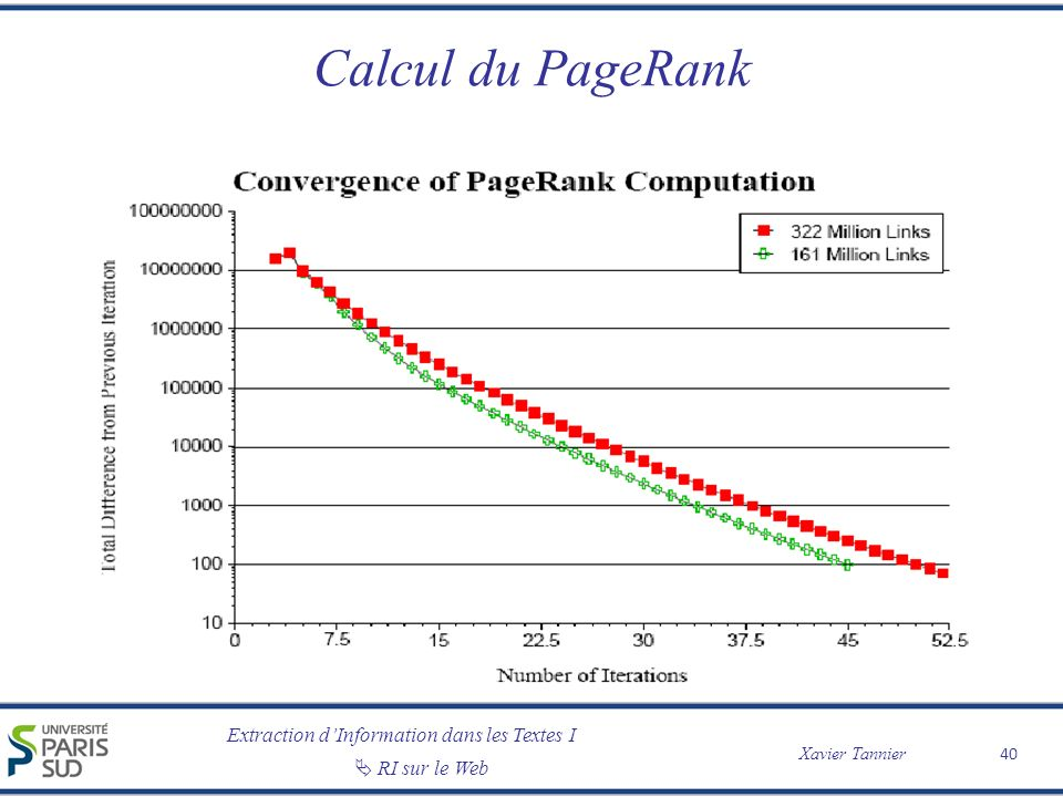 Calcul du PageRank