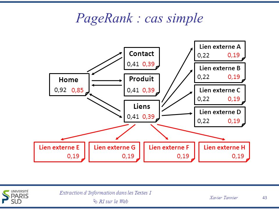 PageRank : cas simple Contact Produit Home Liens Lien externe A 0,85