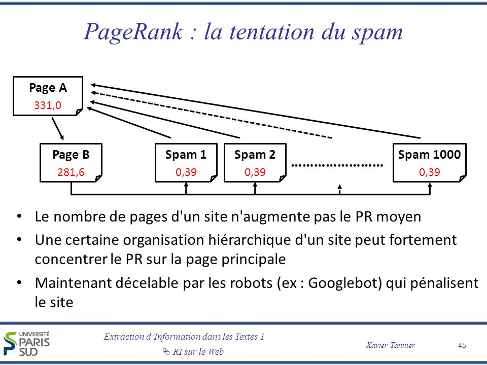 PageRank : la tentation du spam