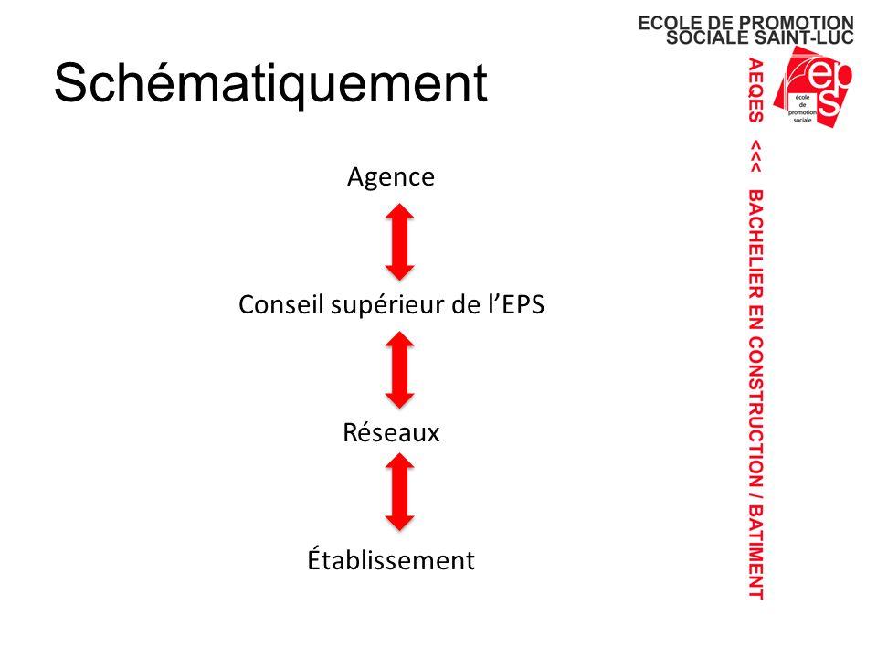 Agence Conseil supérieur de l'EPS Réseaux Établissement