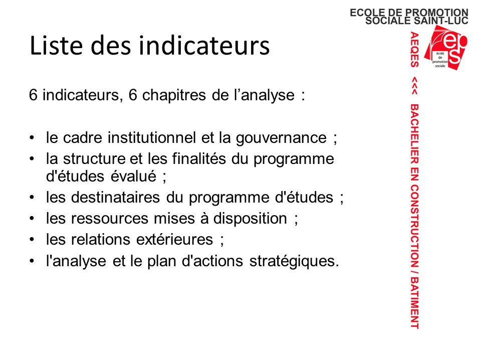 Liste des indicateurs 6 indicateurs, 6 chapitres de l'analyse :