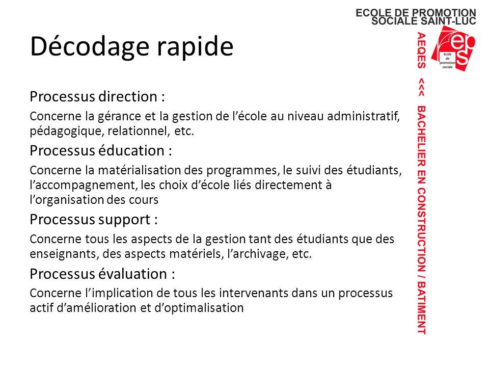 Décodage rapide Processus direction : Processus éducation :
