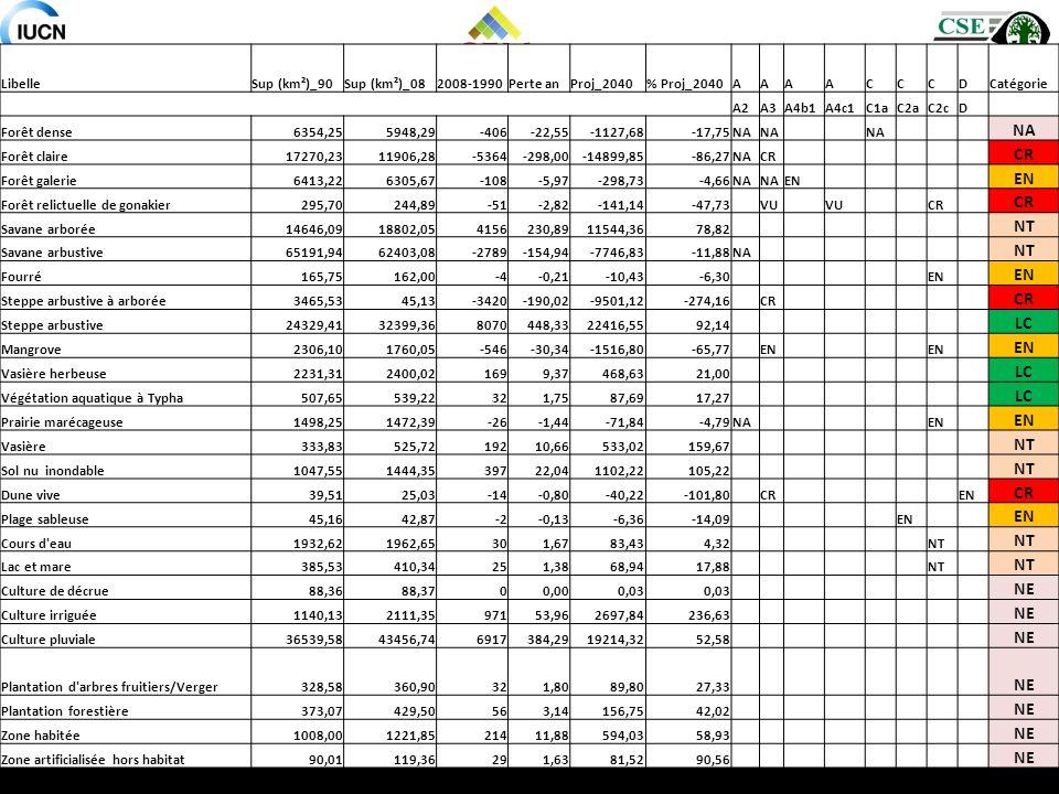 NT LC NE Libelle Sup (km²)_90 Sup (km²)_08 2008-1990 Perte an