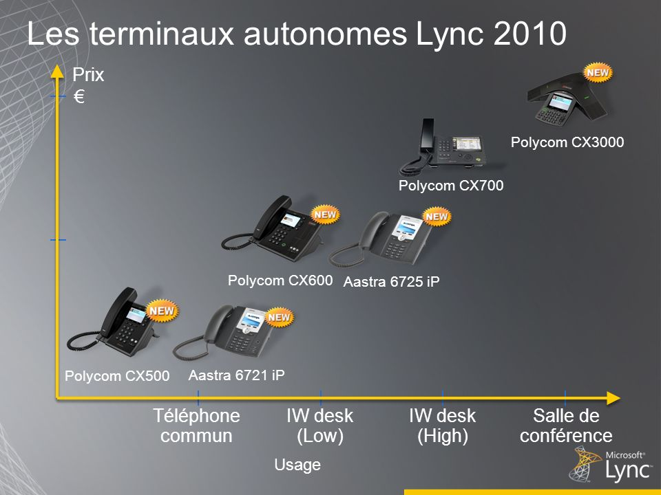Les terminaux autonomes Lync 2010