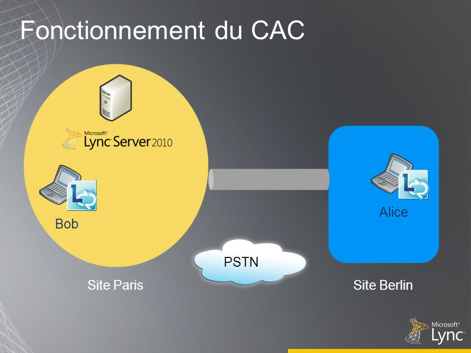 Fonctionnement du CAC Alice Bob PSTN Site Paris Site Berlin