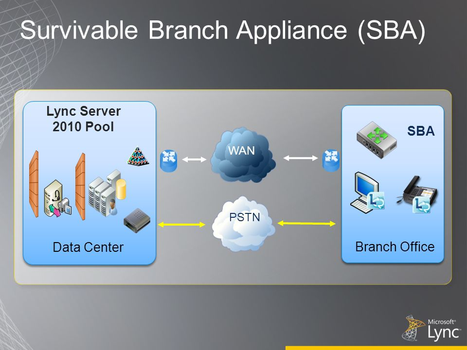 Survivable Branch Appliance (SBA)