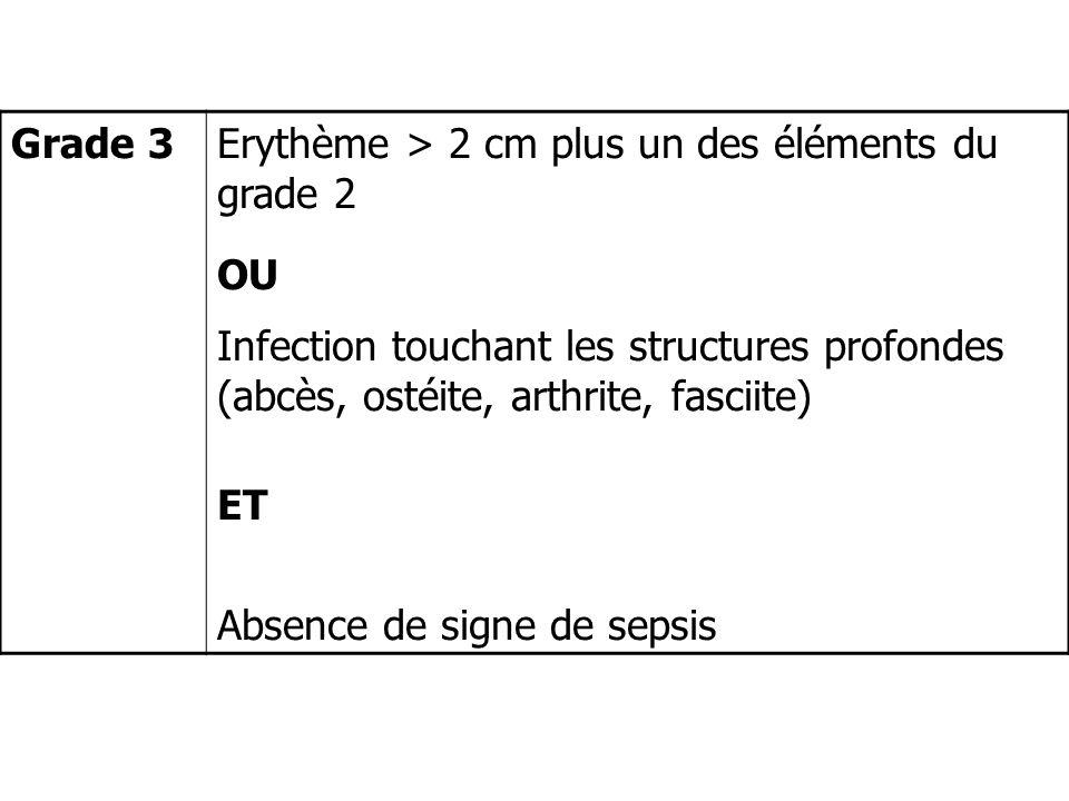 Erythème > 2 cm plus un des éléments du grade 2 OU