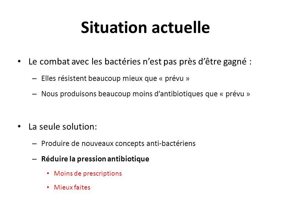 Situation actuelle Le combat avec les bactéries n'est pas près d'être gagné : Elles résistent beaucoup mieux que « prévu »