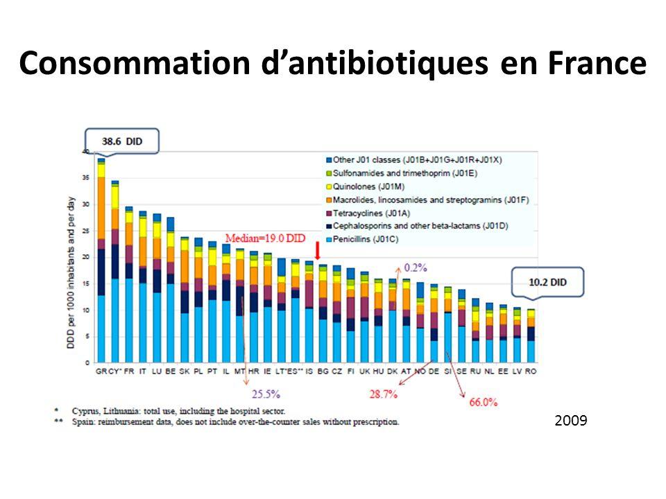 Consommation d'antibiotiques en France