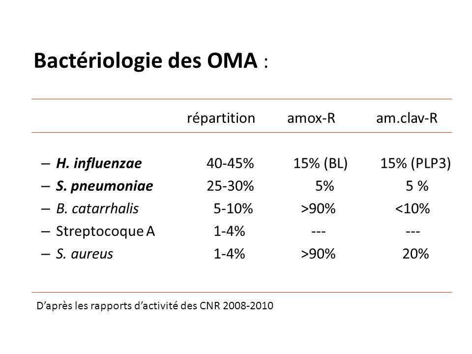Bactériologie des OMA :